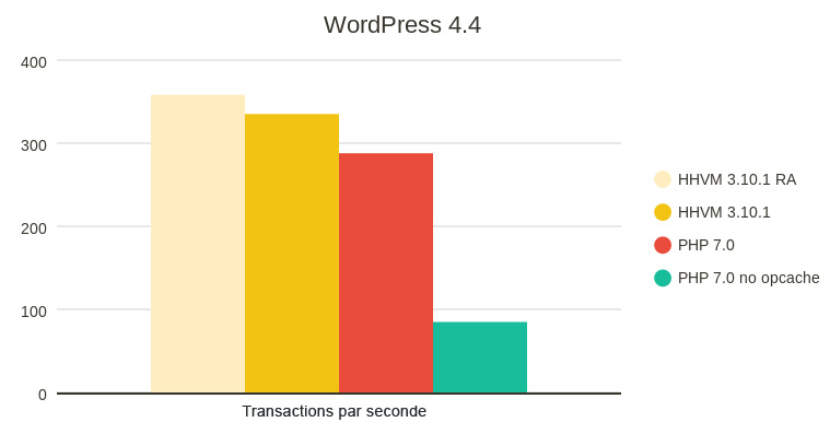 WordPress-4.4-1-web18-simplifiez-vous-le-web