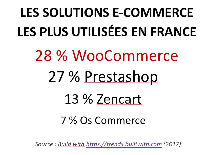 Parts de marché WooCommerce en France